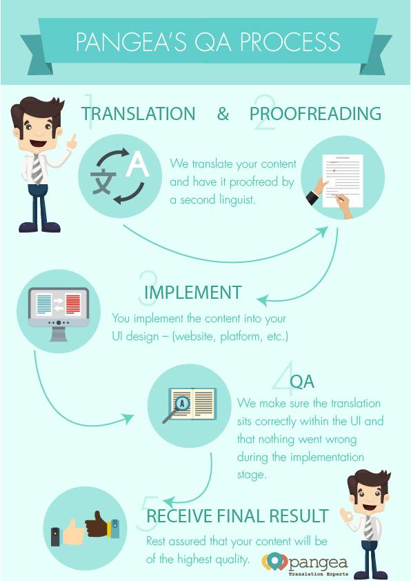 Pangea's qa process