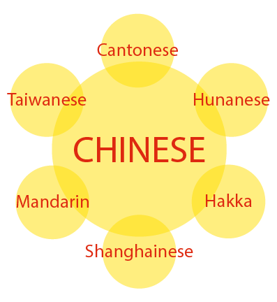 Chinese Dialect_image